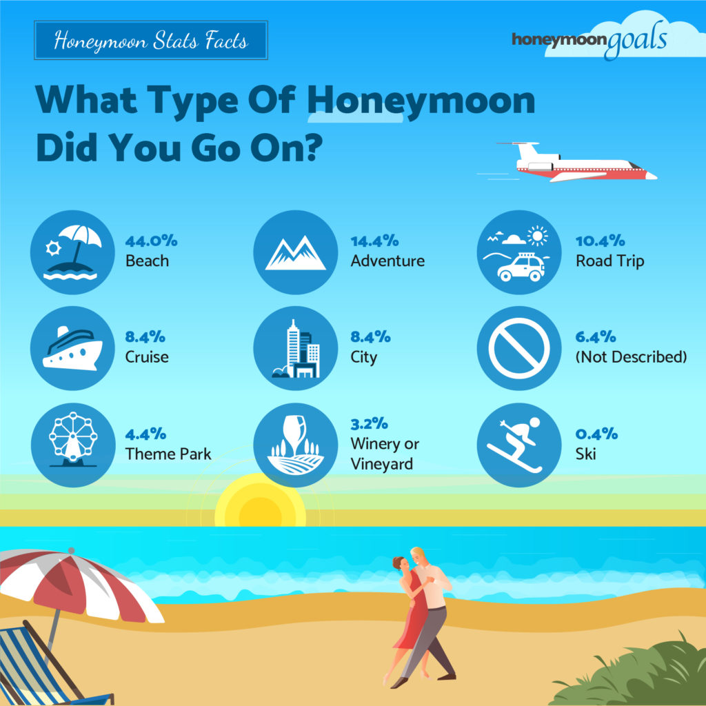 the most popular honeymoon type including beach adventure road trip cruise city and theme park